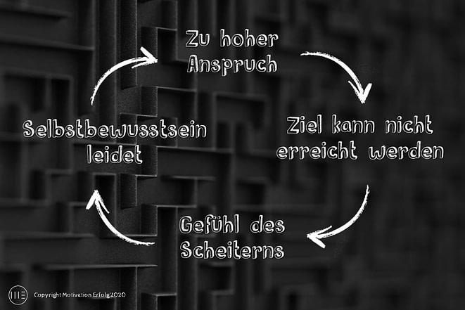 Perfektionismus-Spirale